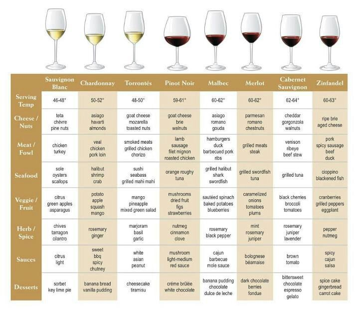 Wine pairings and proper serving temp also best facts images education drink rh pinterest