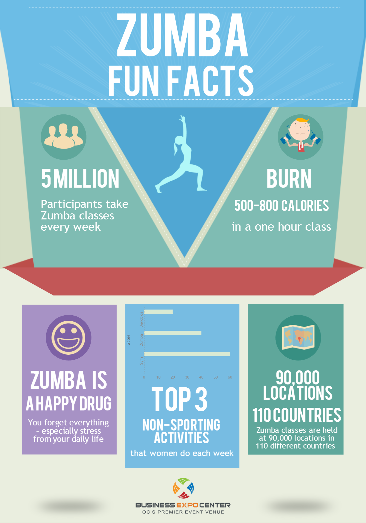 Interesting facts about zumba