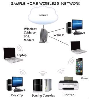 10 best ideas about Setting up a home wireless network on ...