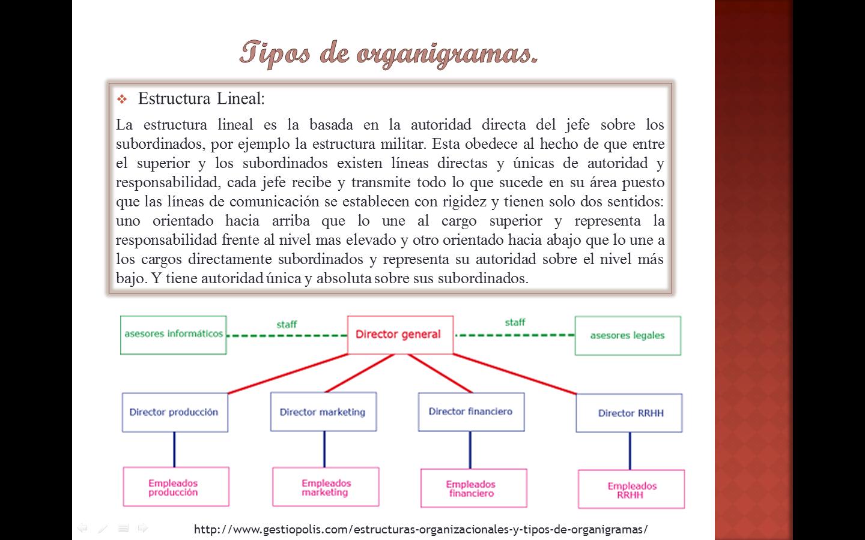 Tipos De Organigramas Estructura Lineal Periodic Table Diagram