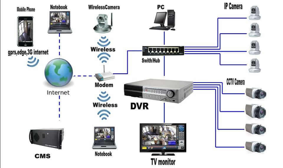 Cctv Camera Setup Network Cabling Technician In Dubai 0556789741 Cctv Camera Installation Wireless Home Security Systems Cctv Security Systems