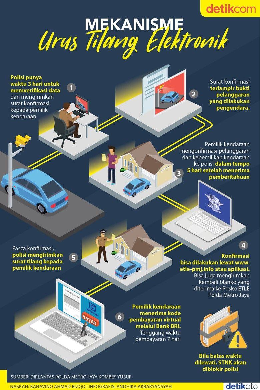 Kena Tilang Elektronik Begini Cara Mengurusnya Pengetahuan Infografis Belajar
