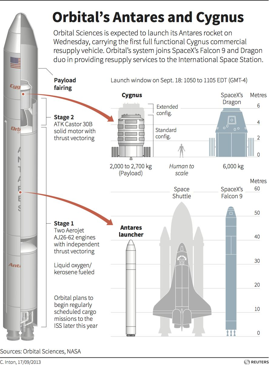 Orbitals Antares And Cygnus Graphic Of The Day Galileo Space Probe Diagram Outer Pictures Images