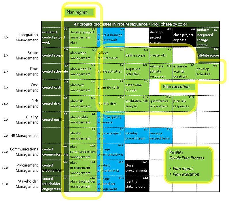 S Rita Process Chart Pmbok 5th Edition Pdf – Jerusalem House
