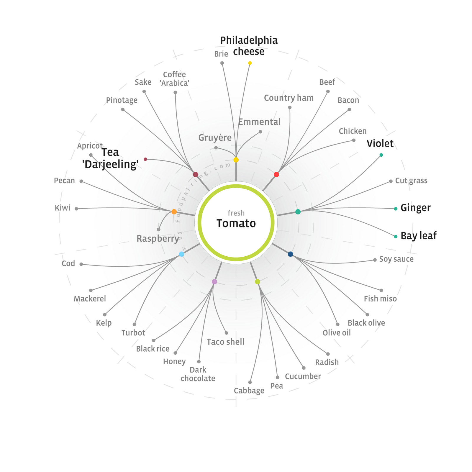 Last week, we had a workshop on the new foodpairing website. Following dishes were made:  (ingredients in bold in the tree, were used in the...