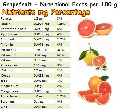 Properties And Benefits Of Grapefruit Grapefruit Benefits Nutrition Facts Nutrition