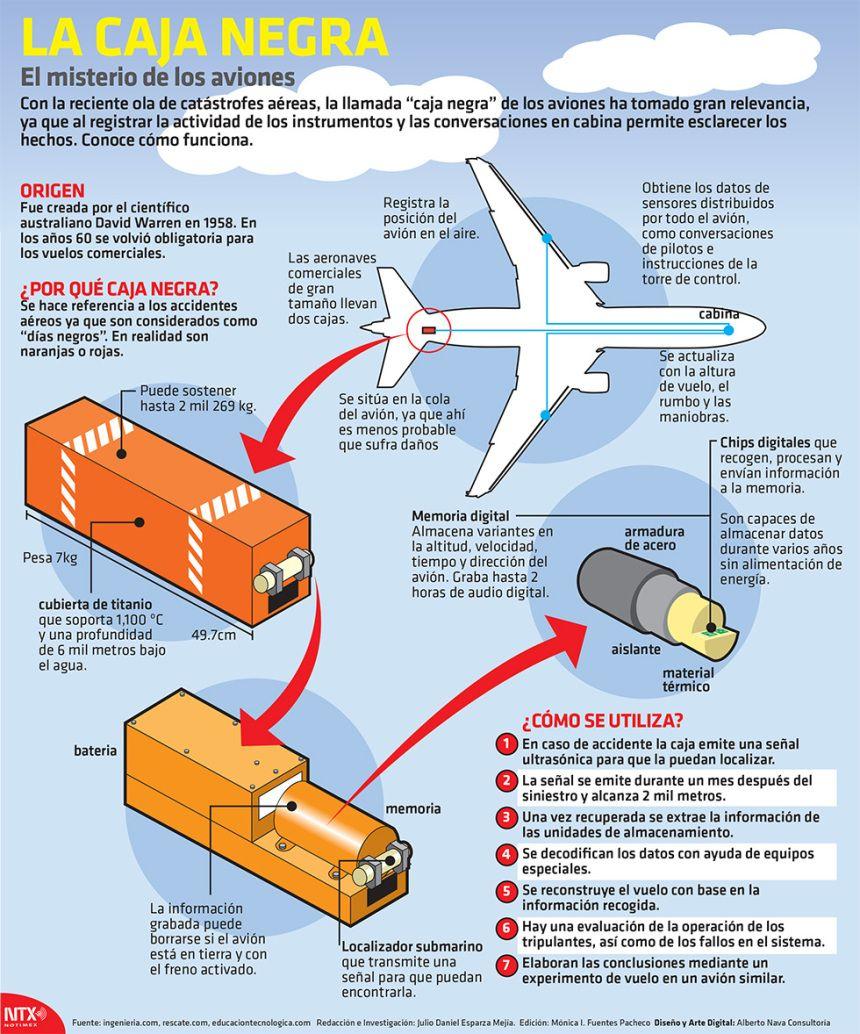 20 Ideas De Tecnología Tecnologia Ingenieria Aeronautica Bolsa De Moto