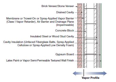 Concrete Block With Interior Frame Wall Cavity Insulation And Brick Or Stone  Veneer/ Understanding Vapor
