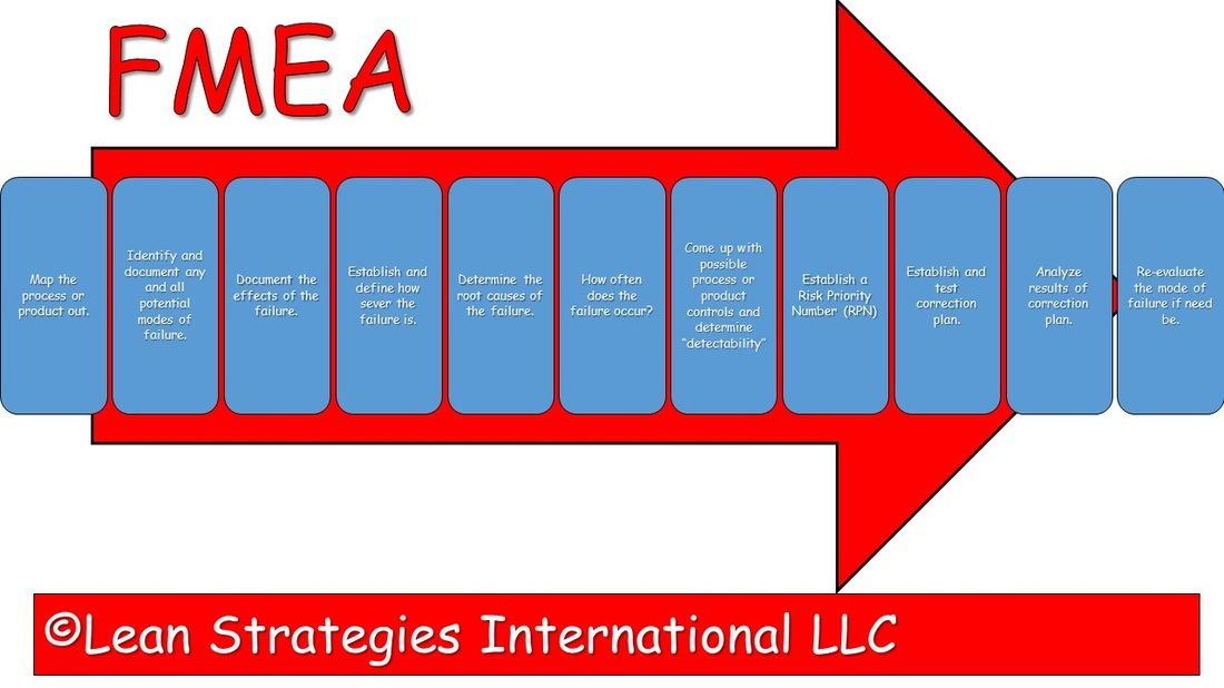 Pin by Lean Strategies International LLC on Lean and Six Sigma Tools ...