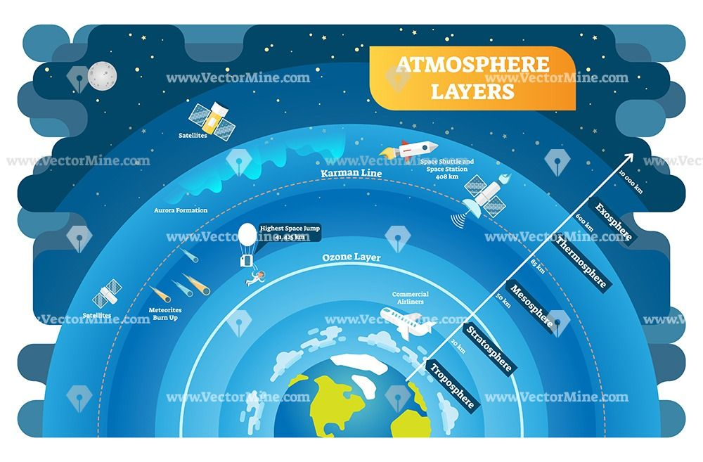 Atmosphere Layers Educational Vector Illustration Diagram Atmosphere Layers Weather Science Science Illustration