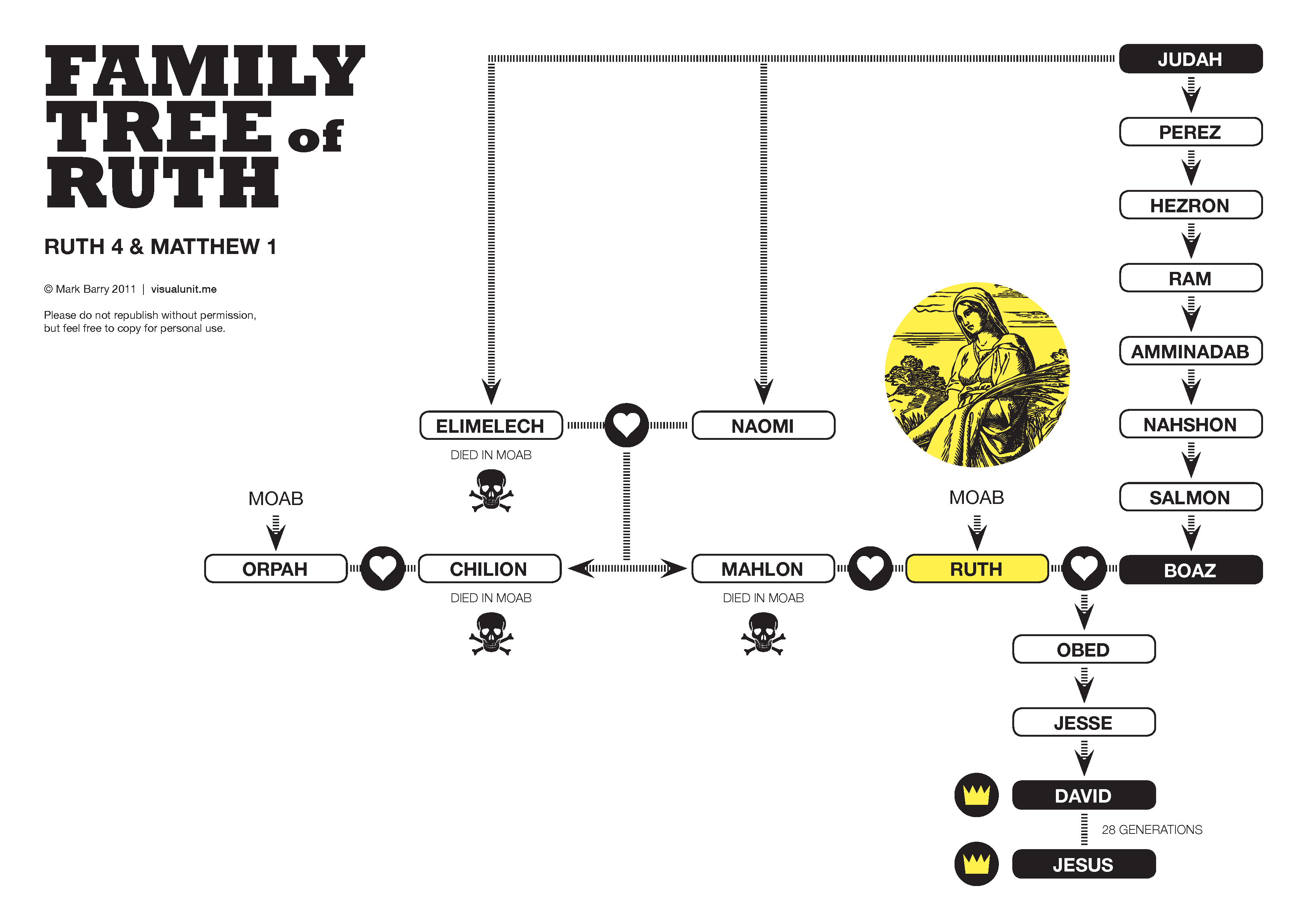 The Family Tree Of Ruth From Ruth 4 And Matthew 1