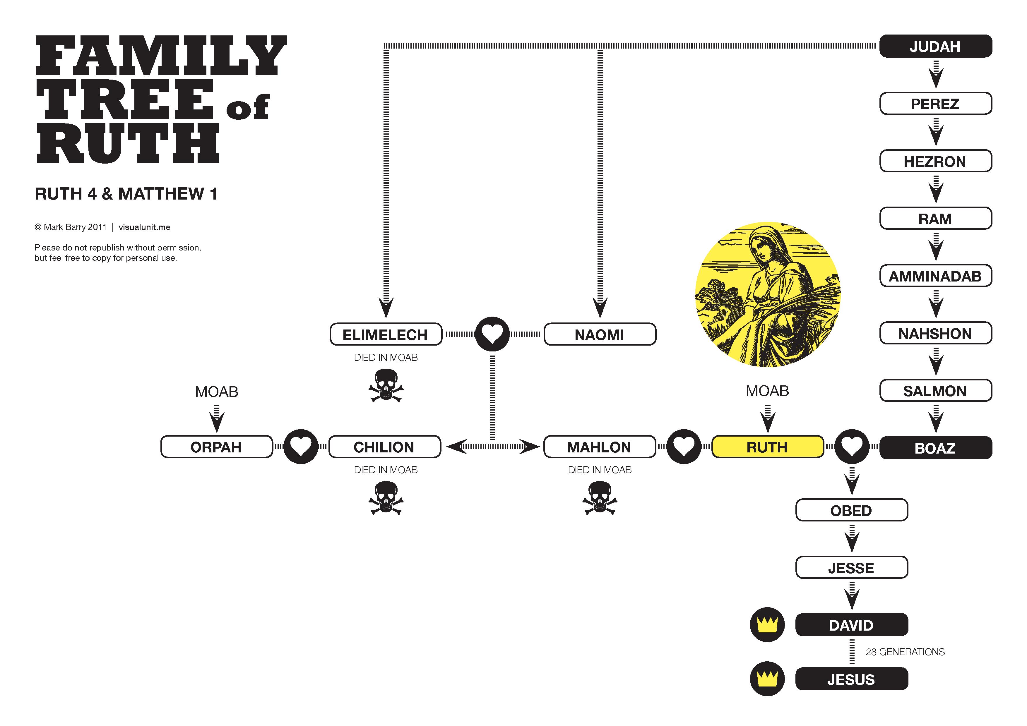 Welcome to Genealogy.com
