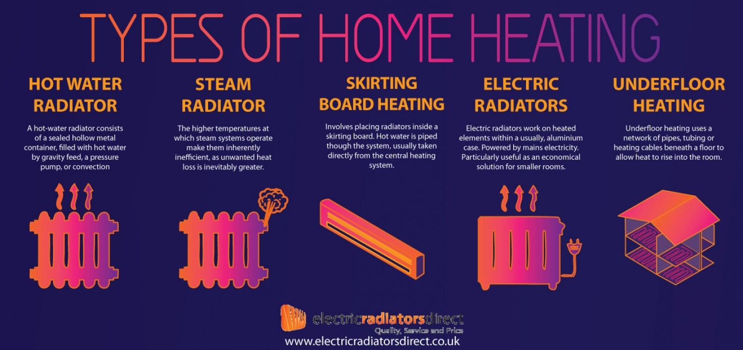 Types of heating systems for Types of home heating
