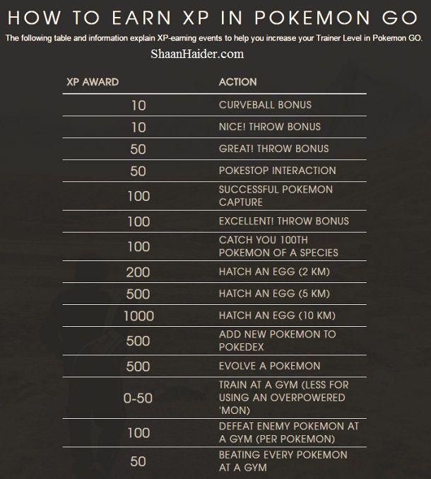 Pokemon GO Cheat Sheet : Species Stats for All 151 Pokemons