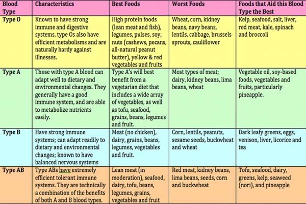 The Blood Type Diet Chart - Why You Miss This? | Healthy Body & Detoxing | Blood type diet ...