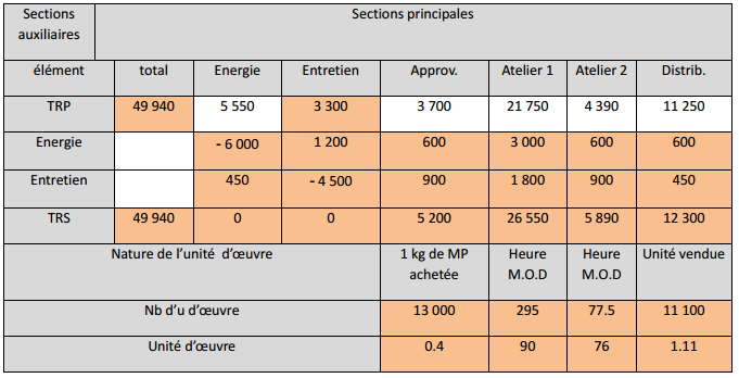 Je Mets A Votre Disposition Un Examen Corrige De La Comptabilite Analytique Tableau De Repartition Des Charges Comptabilite Analytique Comptabilite Analytique