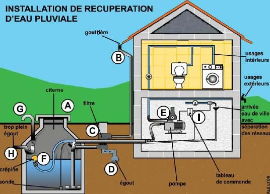 comment recuperer l39eau de pluie agence locale de l With utilisation eau de pluie maison