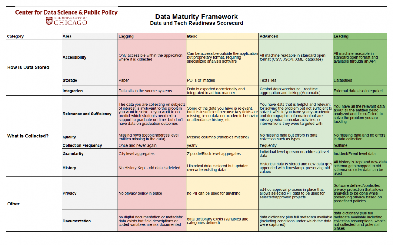 How To Do Dataytics In Government