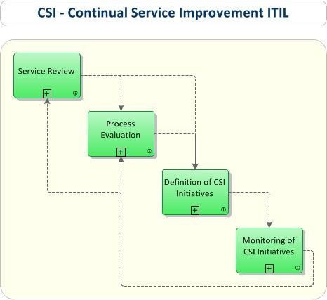 ITIL Continual Service Improvement - ITIL CSI ITIL Pinterest