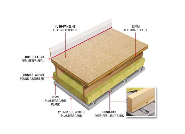 Hush 1029 Sound Insulation System Sound Proofing Sound Insulation Flooring