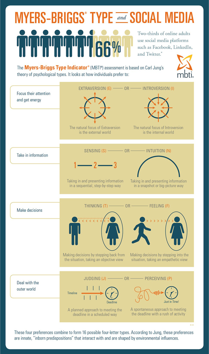 Mbti Personality Assessment Sample Report  Infographics
