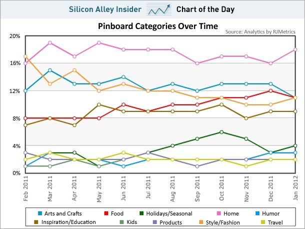 CHART OF THE DAY: These Are The Most Important Topics To Pinterest Users. March…