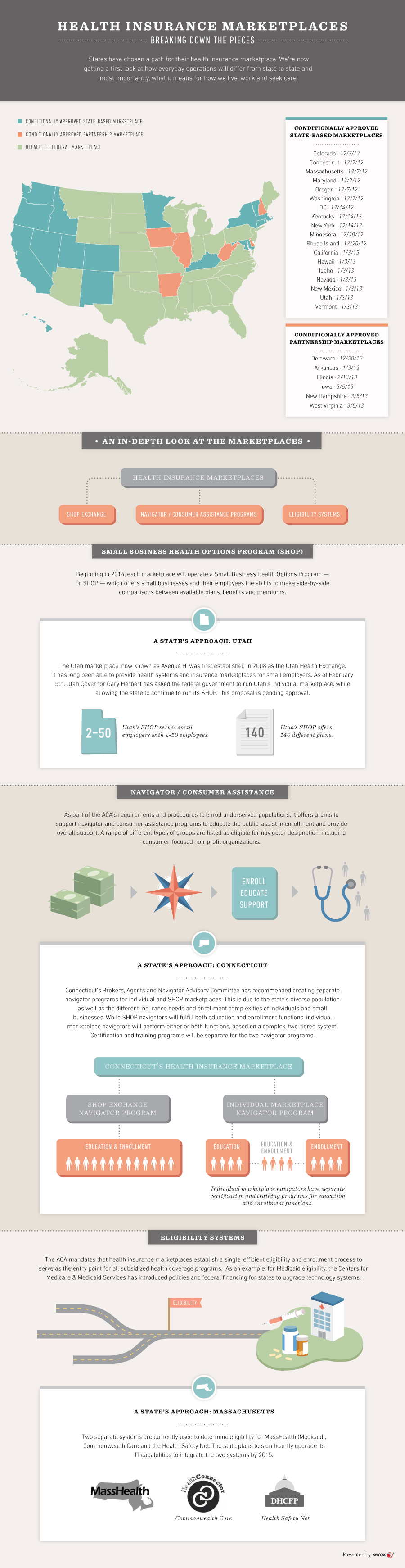 Sjr Infographic Healthbiz Decoded Health Insurance Marketplaces Marketplace Health Insurance Infographic Health Healthcare Infographics