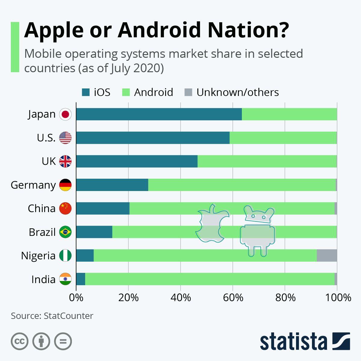 Apples ios vs googles android market share of popular