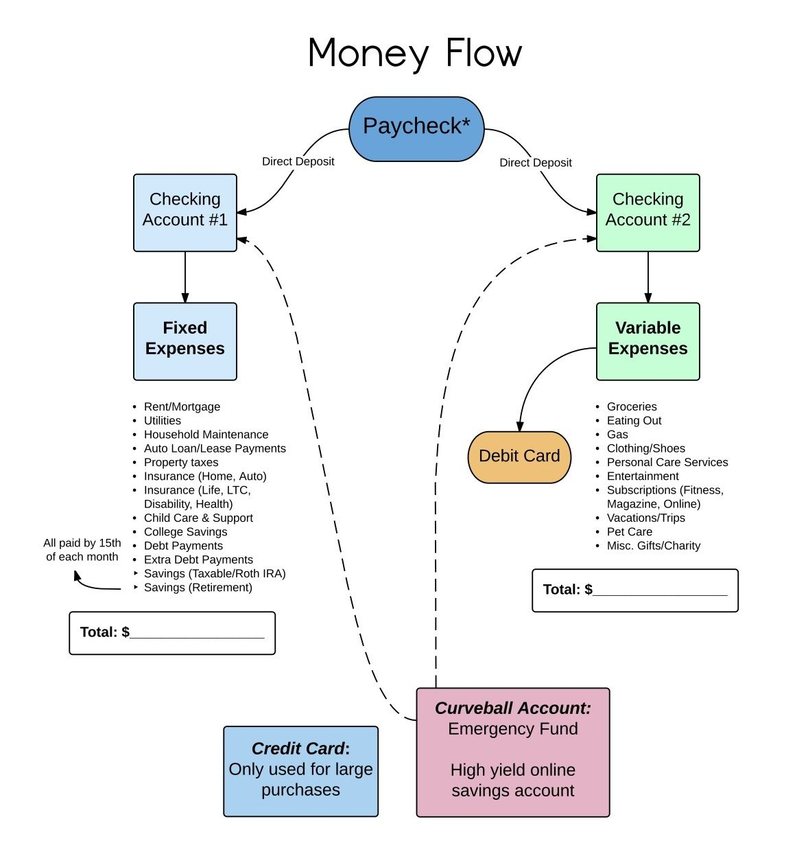 A smart system to track your money flow money saving
