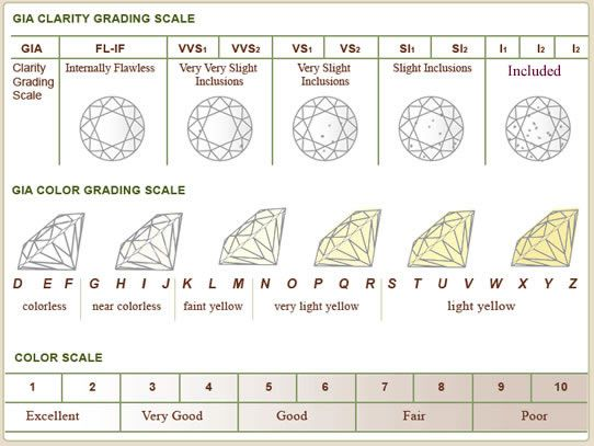 How to Save Money on Diamonds and Engagement Rings Buy diamonds - diamond clarity chart