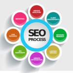 Tips for Choosing an SEO Developing Company