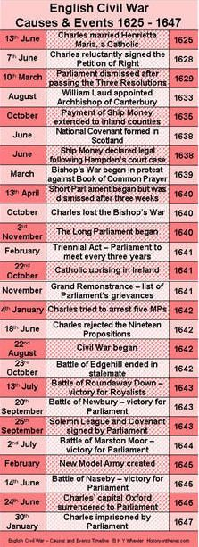 Events That Led Up To The Civil War Essay English Civil War Timeline    Causes And Events 1625   1647 .