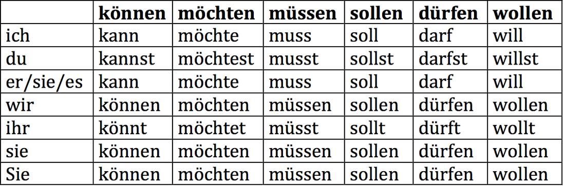 Groß Englische Grammatik Einer Tabelle Für Die Klasse 6 CBSE Bilder ...