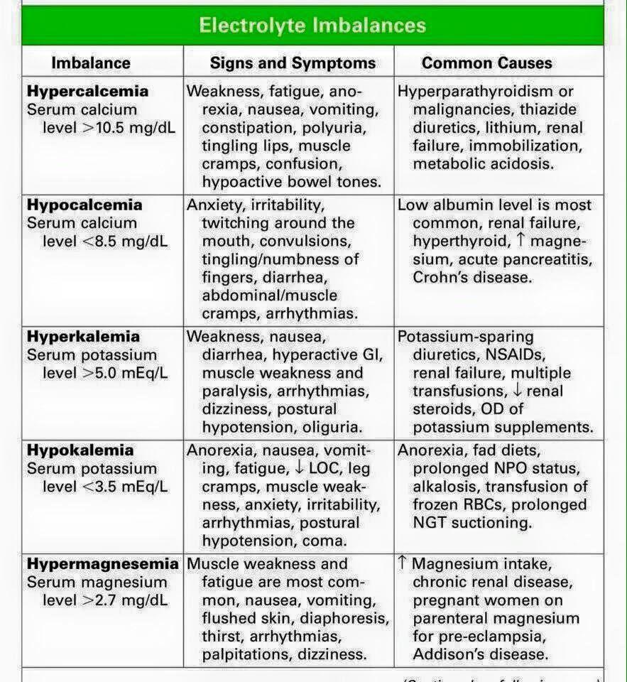 electrolyte imbalance | nursing info | Pinterest | Nclex