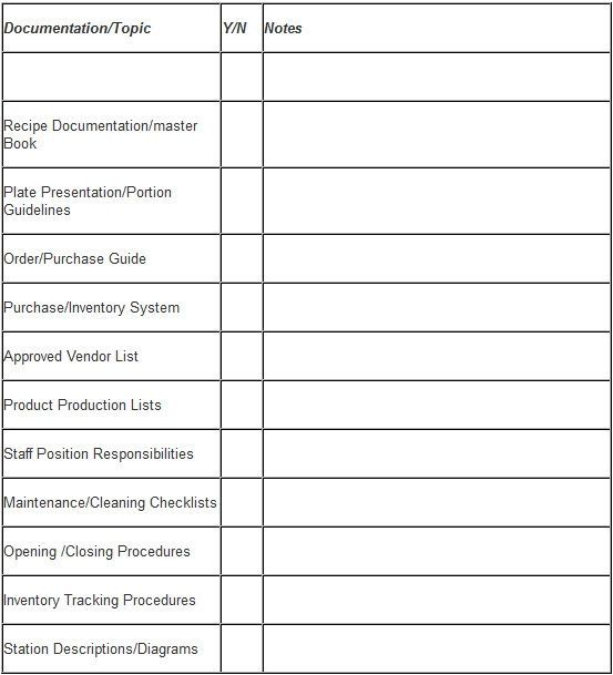 Restaurant Kitchen Equipment Checklist  Kitchen