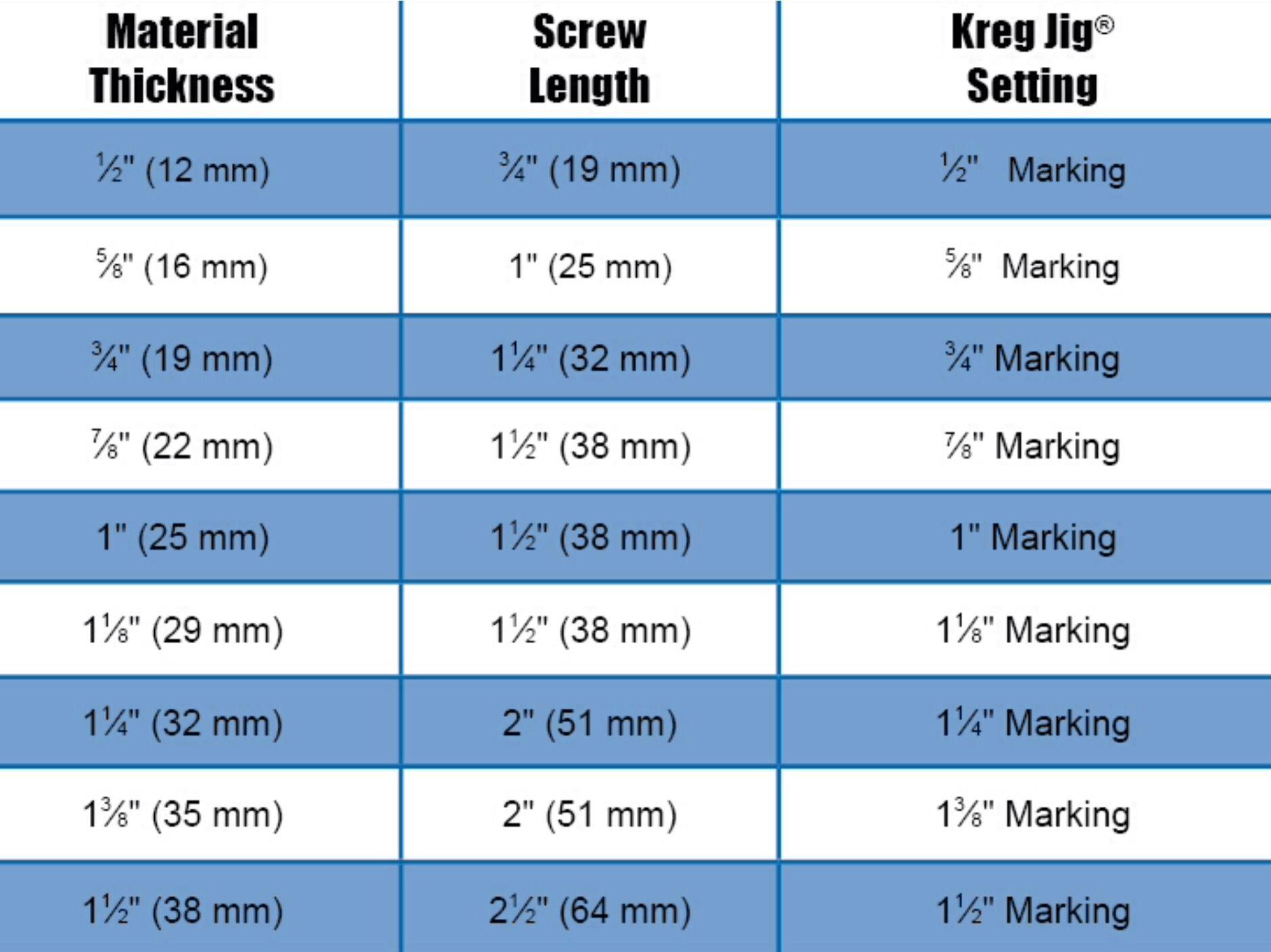 Wood Thickness Screw Size Kreg Jig Kreg Screws Woodworking Jigs