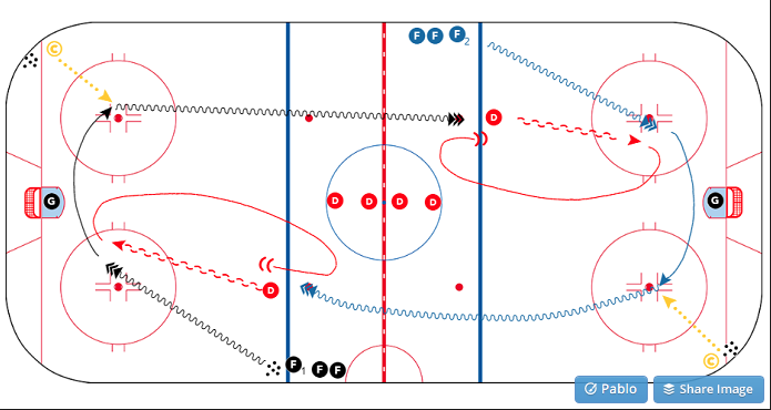 Check Out The Drill Of The Week For A Competitive Way To Teach Your Defensemen To Make Their Gaps Smaller Ice Hockey Hockey Drills Hockey
