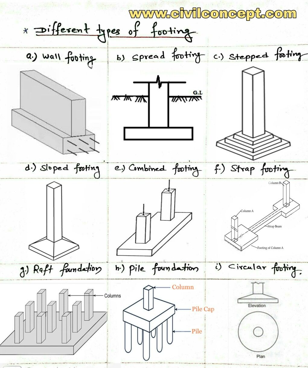 different types of foundation used for different structure on types of structural walls id=95840