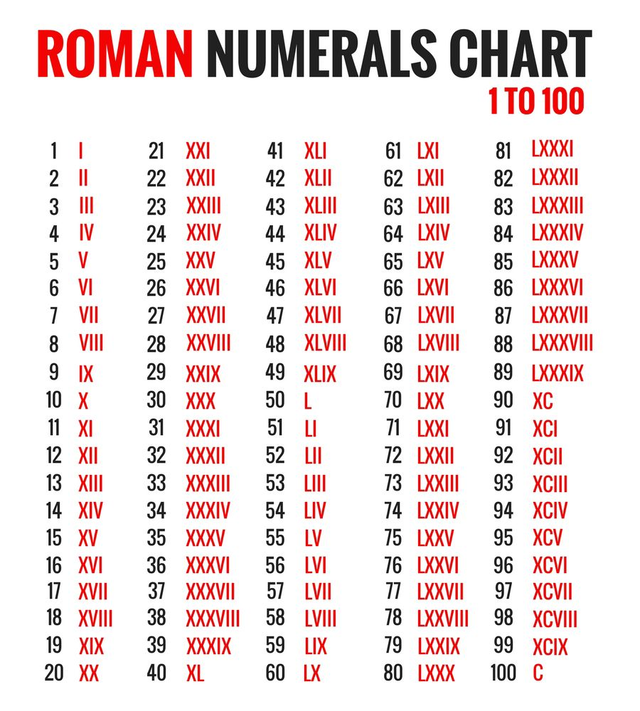 Image result for roman numerals 1 - 100 | studies ...