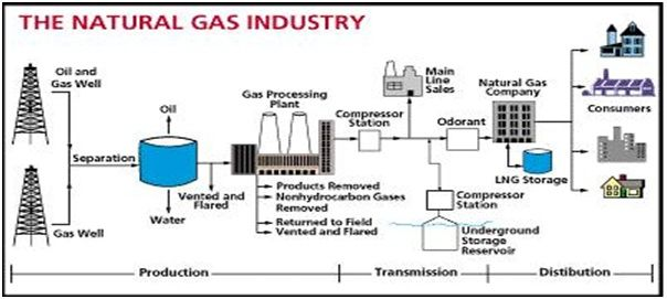 Natural Gas Value Chain The Mix Oil And Water European Gas