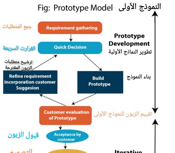 نموذج تطوير البرمجيات الأولي البرتوتايب Sdlc Software Prototype Model ماهو النموذج الأولى Prototype Model في دورة حياة تطوير In 2020 Development Evaluation Acceptance
