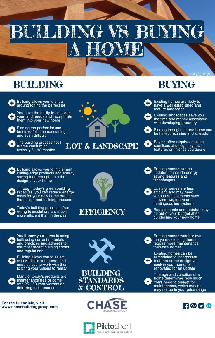Buying Vs Building A Home Chase Building Group Building A House Home Buying Dream House Plans