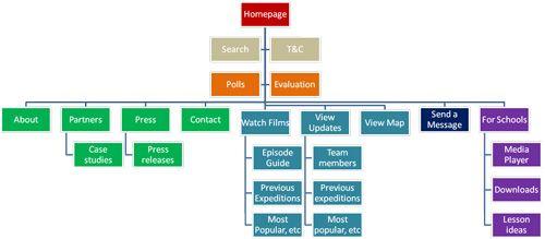 Sitemap Example - Buscar Con Google