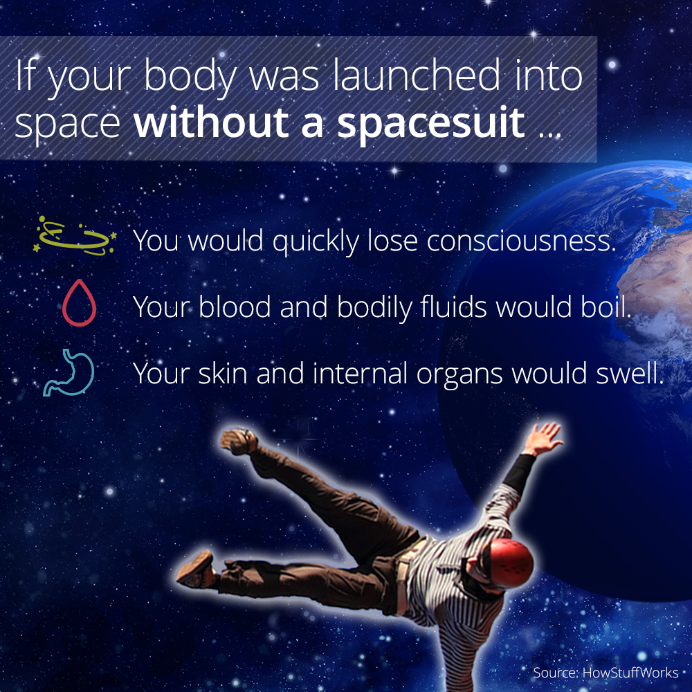 What Would Happen To Your Body In Space Without A Suit