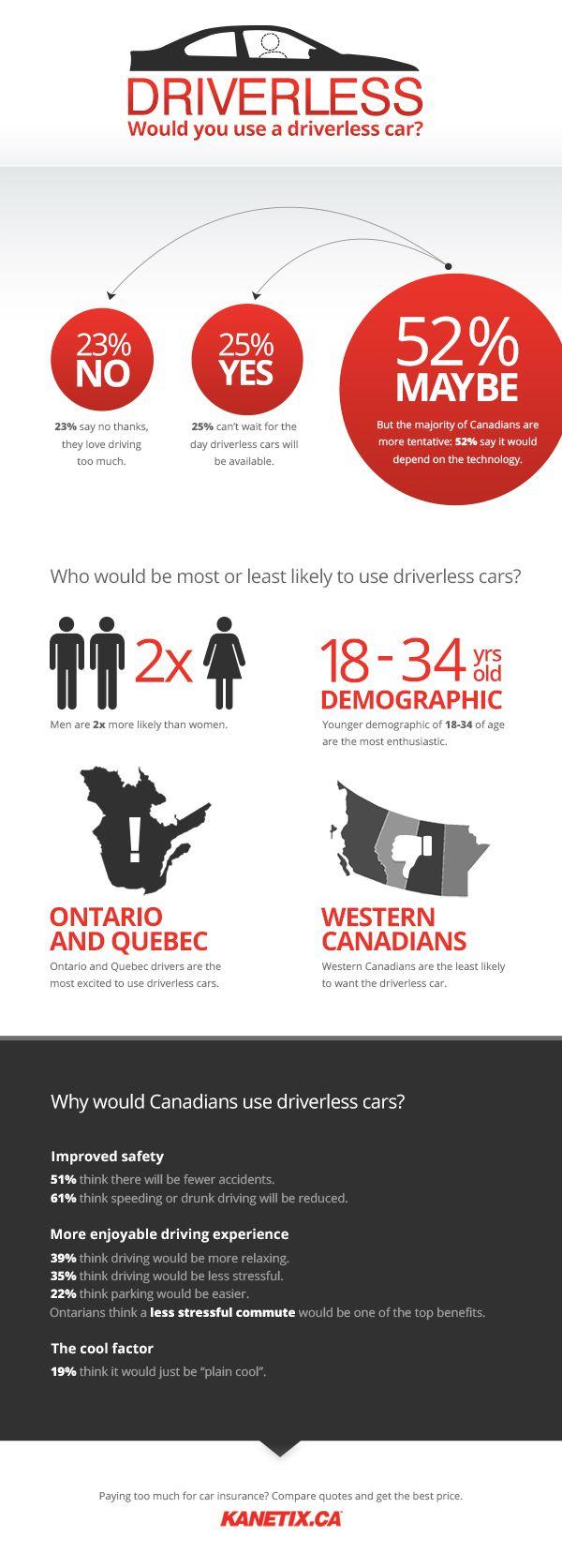Car Insurance Quotes Ontario Kanetix