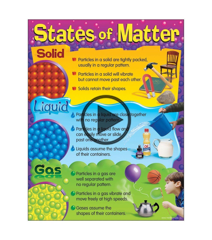 States Of Matter Learning Chart 17 X22 6pk