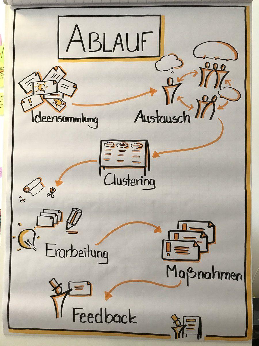 Bildergebnis Für Flipchart Visualisierung Büros Chart Design