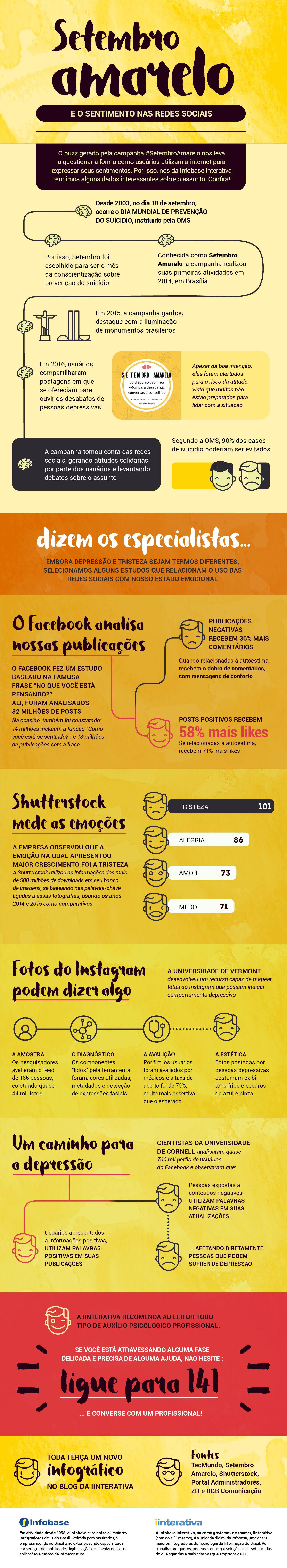 Infografico Setembro Amarelo E O Sentimento Nas Redes