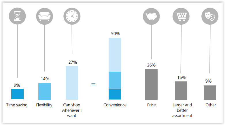 Star Cloud Services What do consumers see as the single most important advantage of shopping online, compared to shopping in a physical store? Omnichannel values of mobile natives include the following: