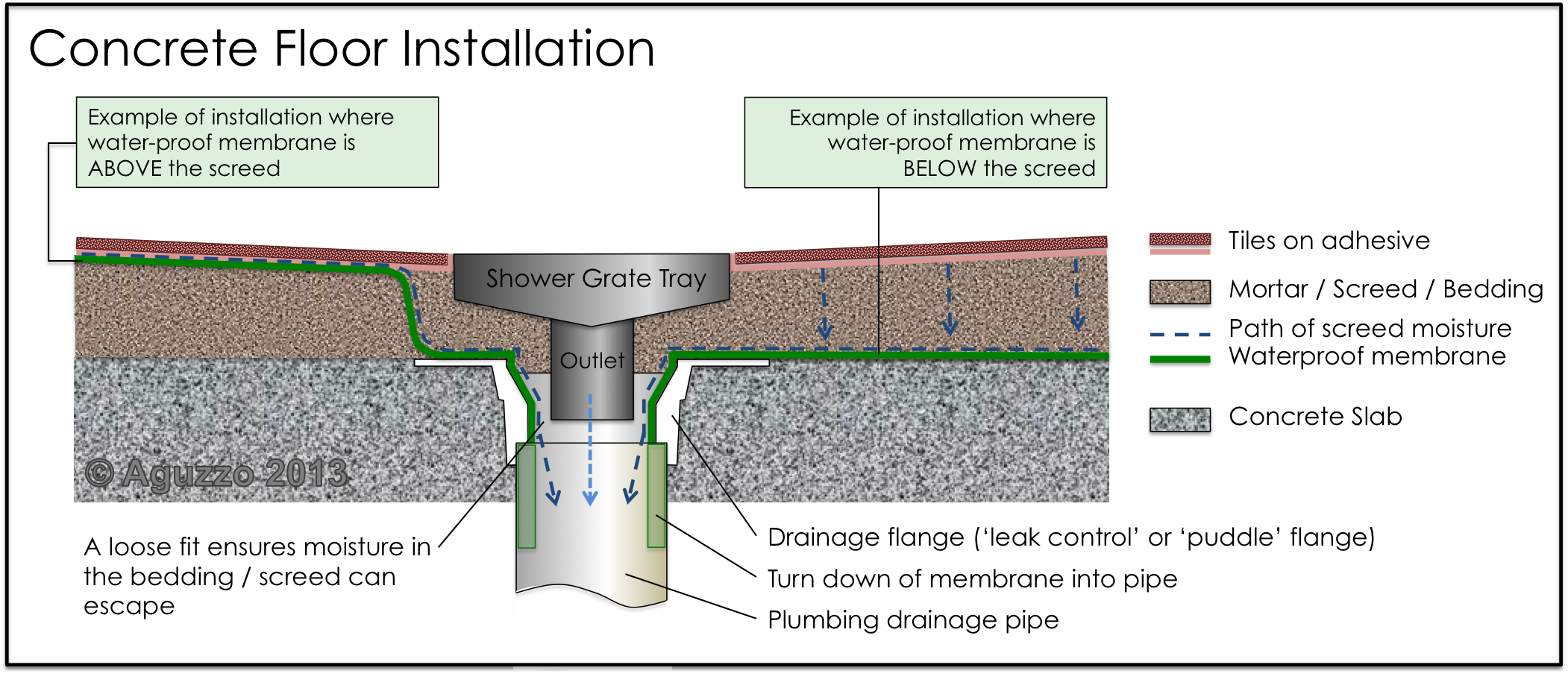 How To Install A Shower Channel Drain Installation Concrete Pan Bat Entrance